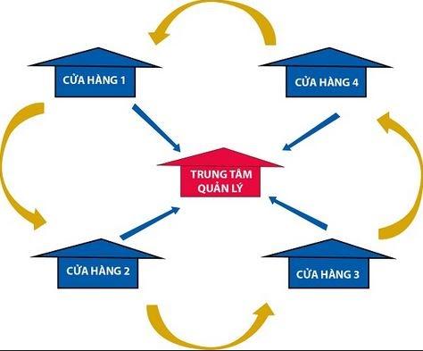 Dịch vụ chuyển tiền - Điểm yếu khiến doanh nghiệp Việt mất hàng chục triệu USD mỗi năm